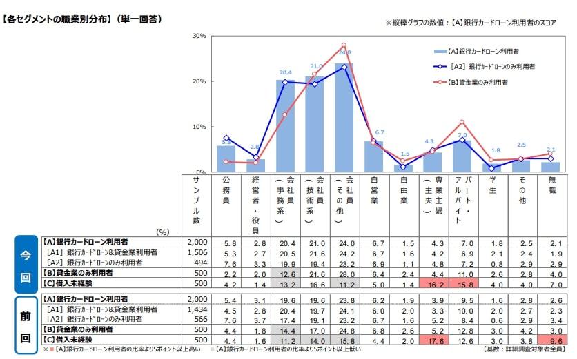 銀行カードローンに関する消費者意識調査の結果グラフ