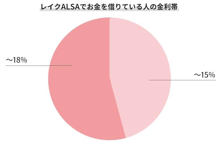 レイクALSAの金利帯の割合を表すグラフ