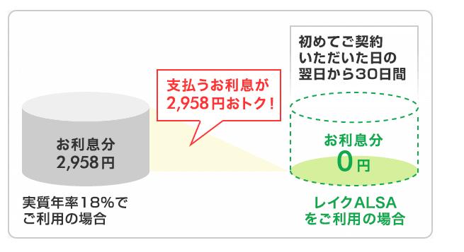 レイクアルサの無利息サービスを説明する画像