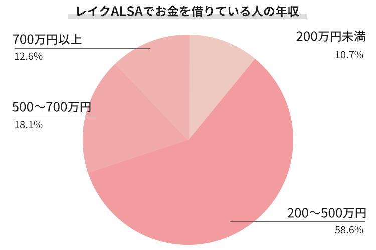 レイクアルサで借りている人の年収比率を表すグラフ