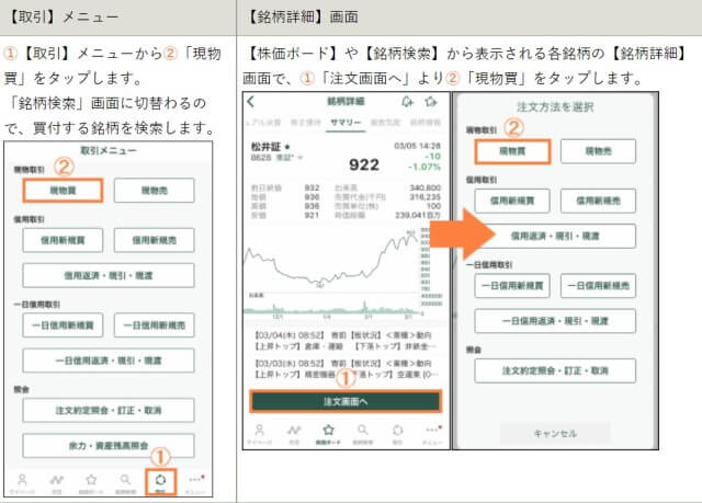 松井証券のアプリでの株の買い方を説明する画像
