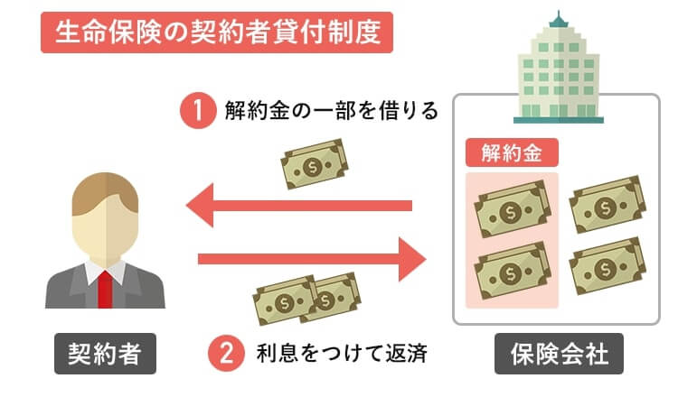契約者貸付制度のしくみを説明する画像