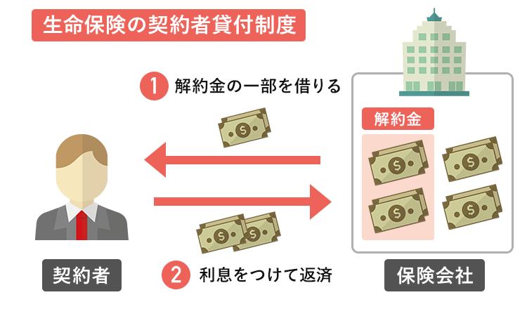 生命保険契約者貸付制度のイメージ