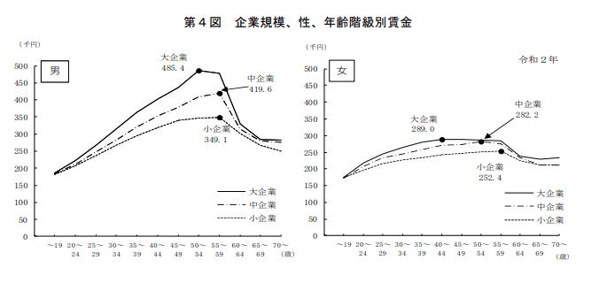 年収の差額を表すグラフ