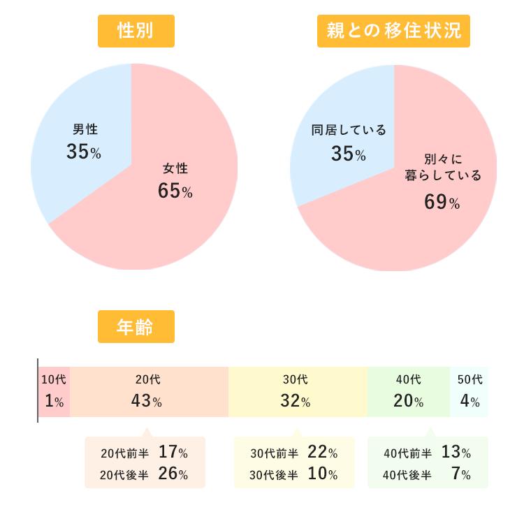 年齢・性別・親との居住状況のアンケート結果のグラフ