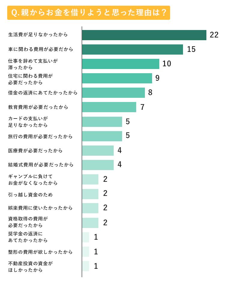 親からお金を借りる理由のアンケート結果グラフ