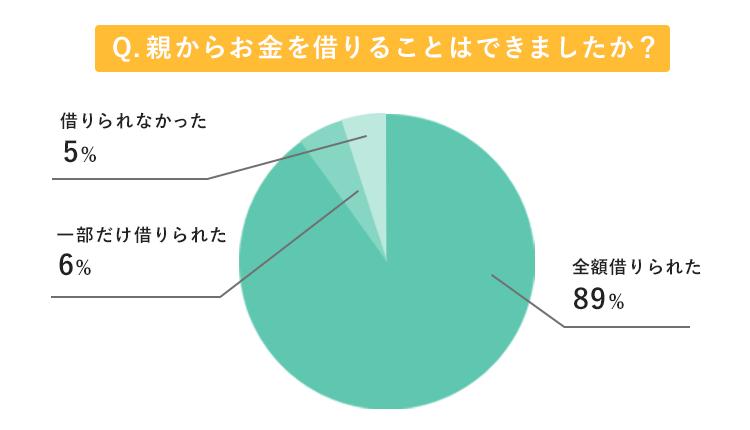 親からお金を借りられたかのアンケート結果のグラフ