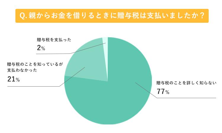 贈与税を支払ったかどうかのアンケート結果グラフ