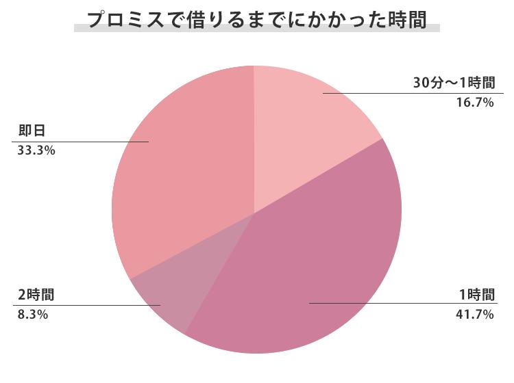 プロミスで借りるまでにかかった時間のアンケート結果のグラフ