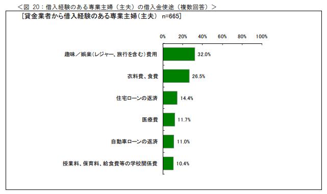 日本貸金業協会の調査データ