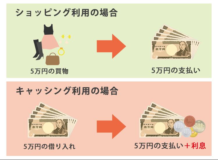 ショッピング利用とキャッシング利用で1回払いを利用した際の利息の差を説明した画像