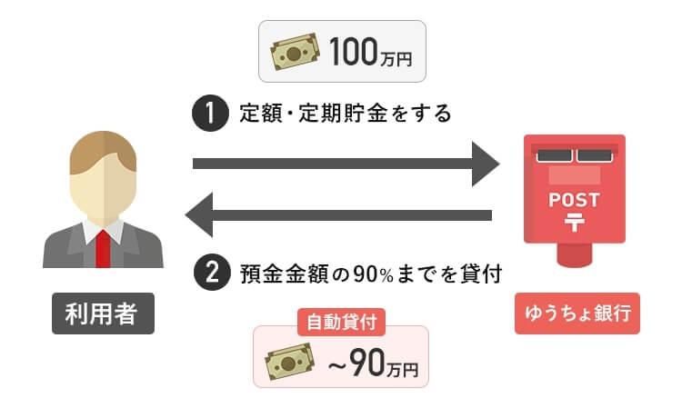 ゆうちょ銀行の自動貸付の仕組みを説明するイラスト